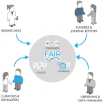 FAIRsharing community network