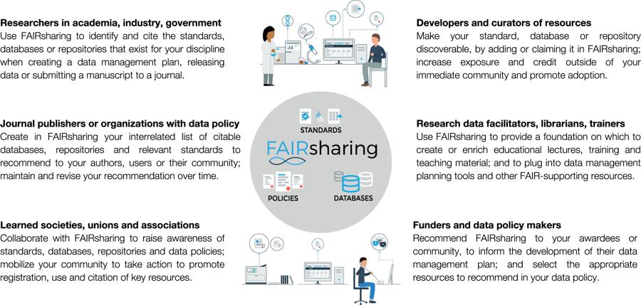 FAIRsharing community network