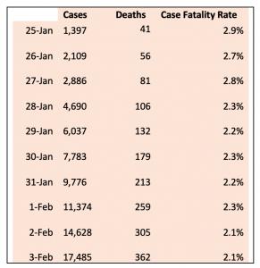 Coronavirus data plotted