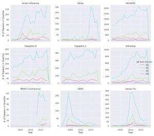 Scientometric Trends for Coronaviruses